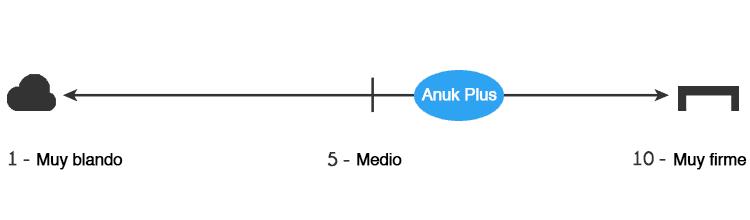 Anuk Plus firmeza