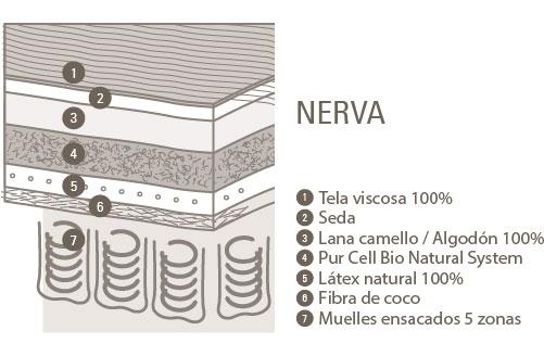 Colchón Nerva composición