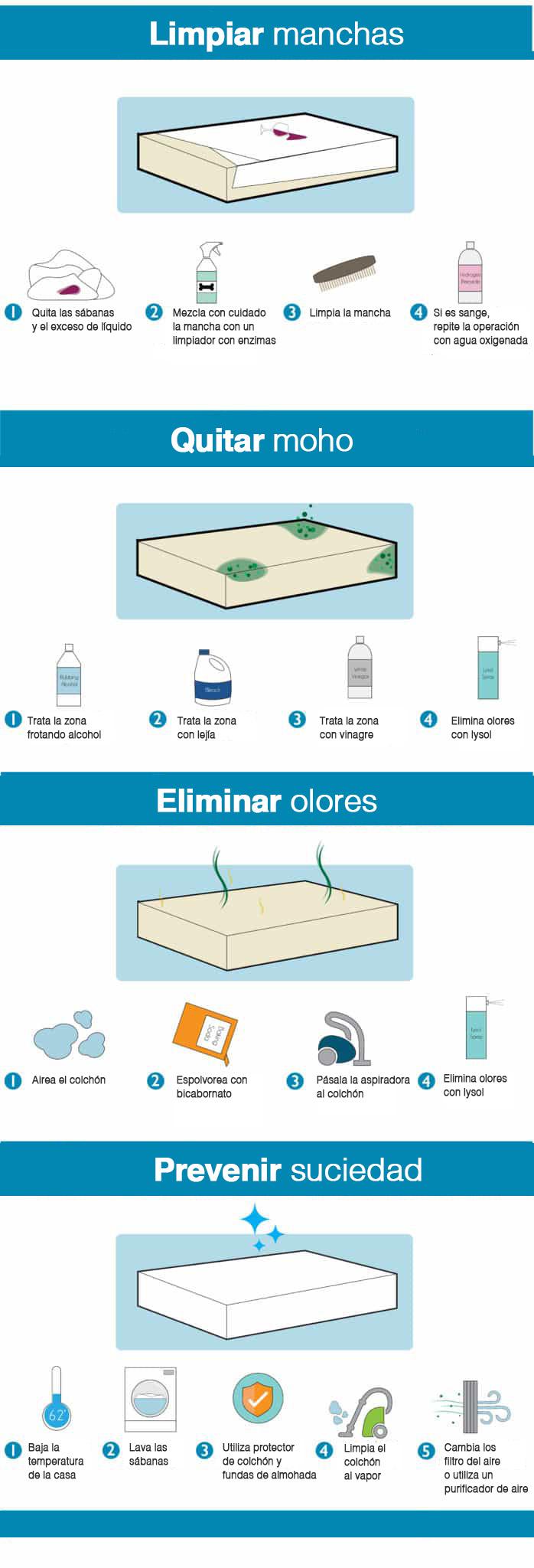 Cómo desinfectar colchones