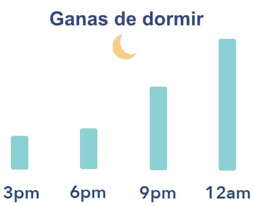 Ganas de dormir según las horas del día