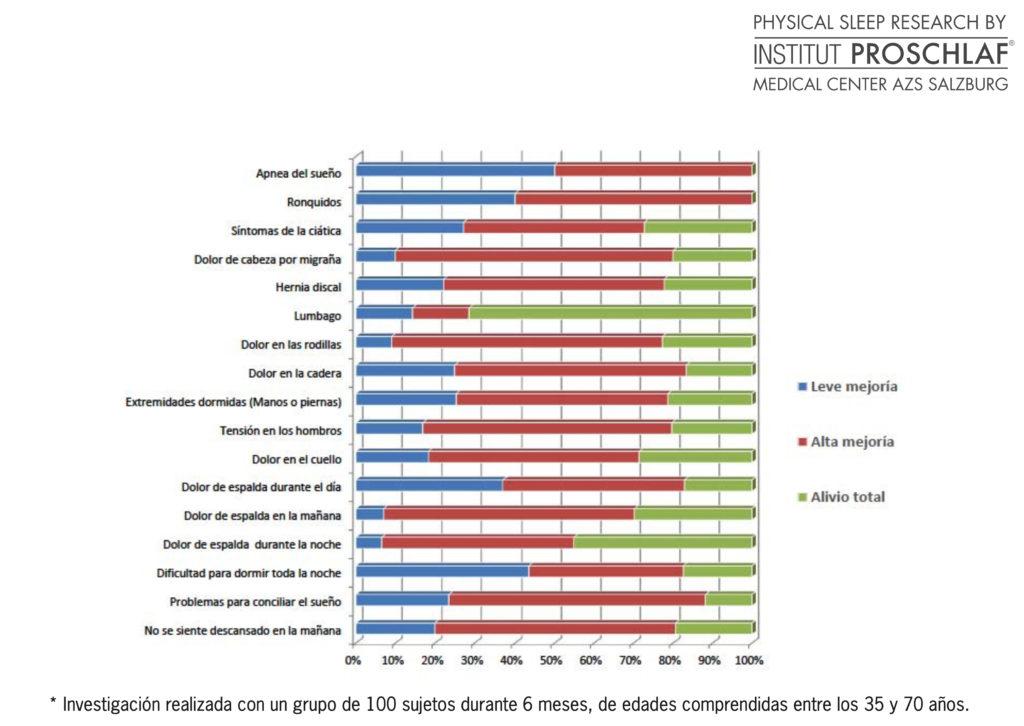 Beneficios para la salud de los colchones personlizados