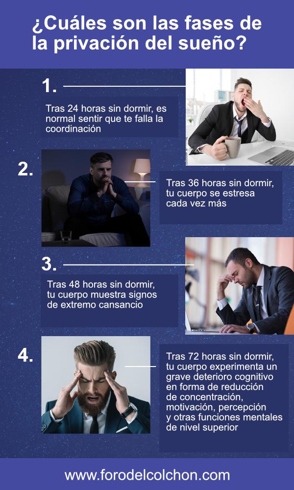 Fases de la privación del sueño